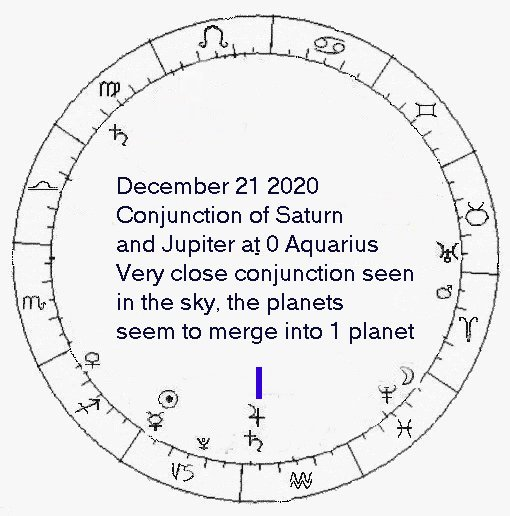 Prophecy calendar for 2019 2020 to 2022 -- recent past and
